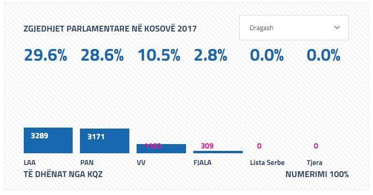 Numërohen 99.88% të votave: LDK, AKR, dhe Alternativa fituese në Dragash