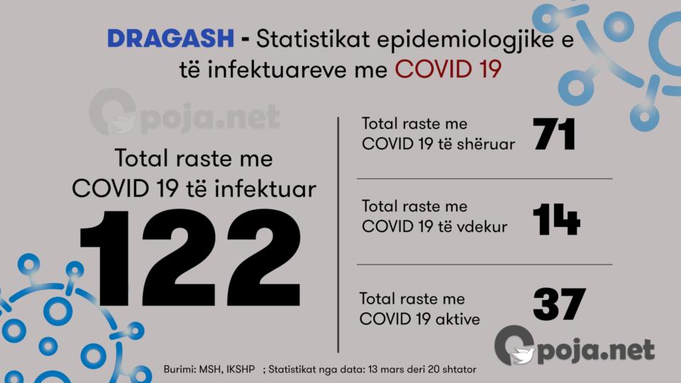 """122 të infektuar me """"COVID-19"""" në Dragash, pasqyrohen rastet aktive, të shëruarit dhe vdekjet"""