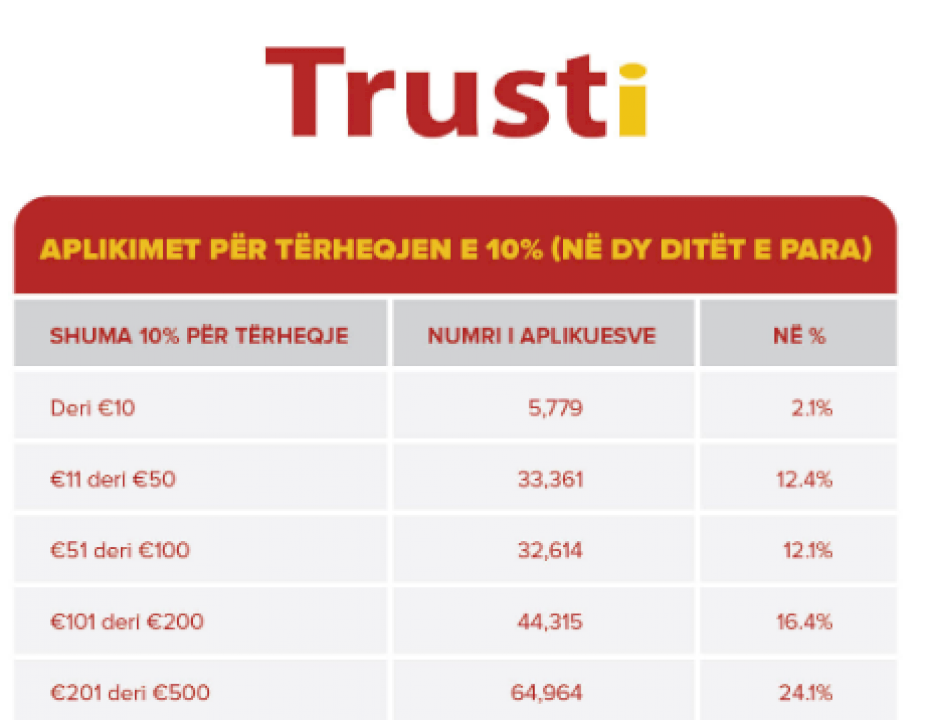 Trusti publikon të dhënat: Sa para do të marrin të gjitha ata që aplikuan