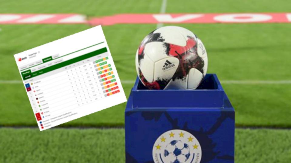 Renditja tabelore në Superligën e Kosovës pas javës së 18-të